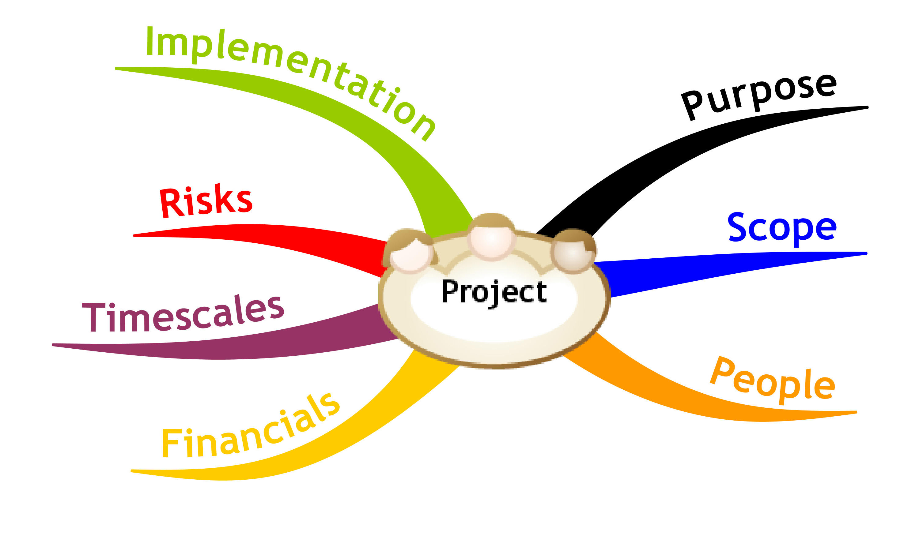 our content project management